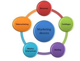 Marketing_directo