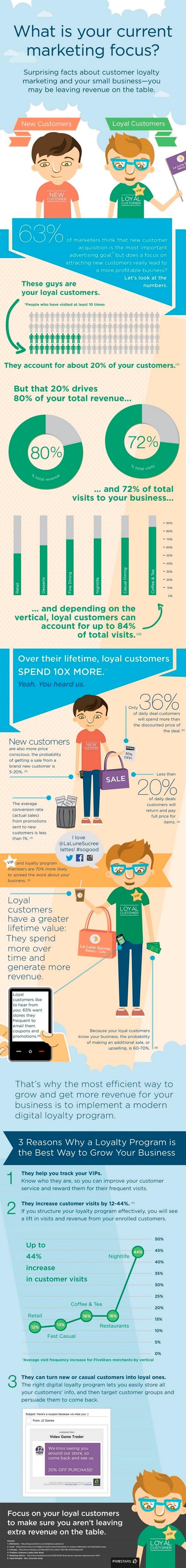 Infografía-Descubre a tus clientes leales y obtén mayor rentabildiad en tus esfuerzos de marketing