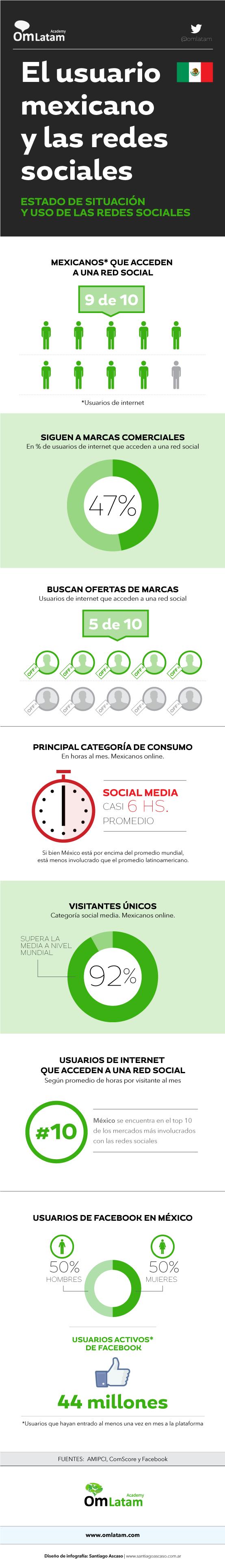 ¿Qué hace el usuario mexicano en las redes sociales?