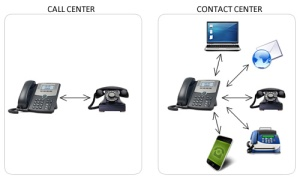 Tecnología call center